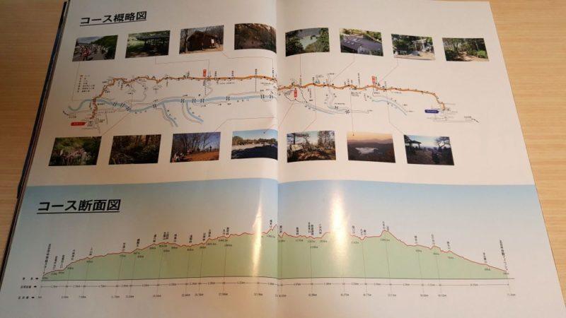 ハセツネガイドブックの掲載地図(概略・断面図)