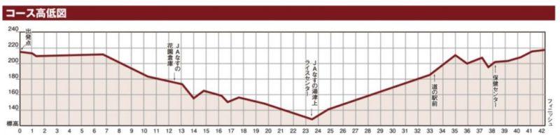大田原マラソンの高低差