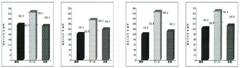 両足の筋力差測定グラフ